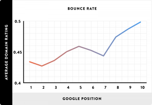 what is a good google page speed score